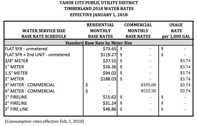 Timberland 2018 Water Rates.png