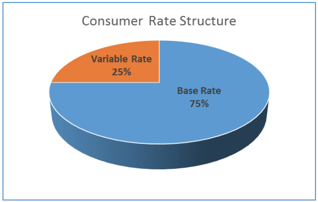 Consumer Rate Structure