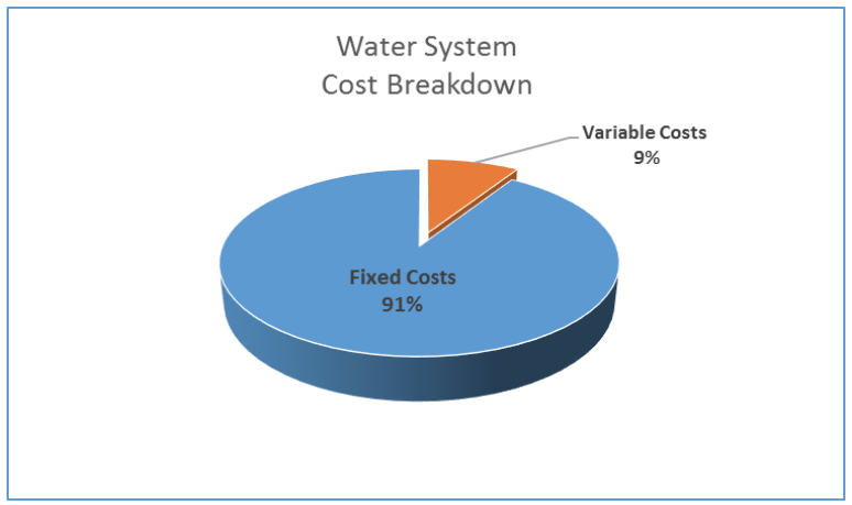 Water System Cost Breakdown